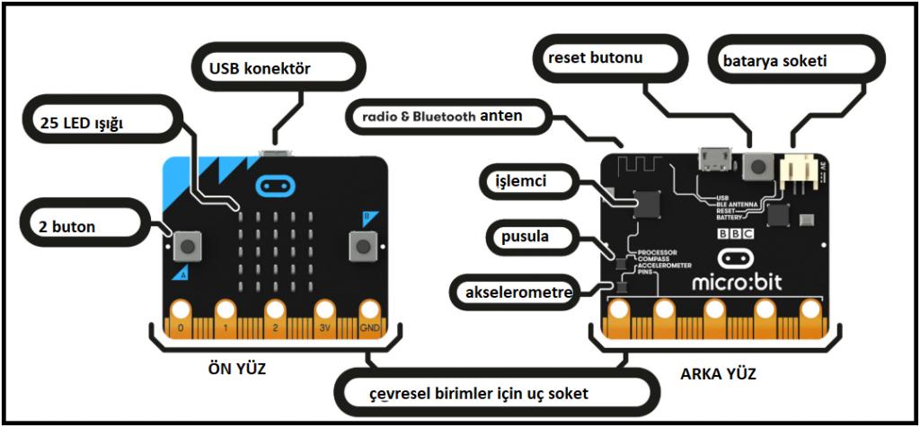 BBC Micro:Bit kartının donanımsal yapısı!