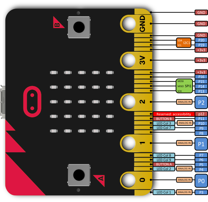 Micro Bit Pinler
